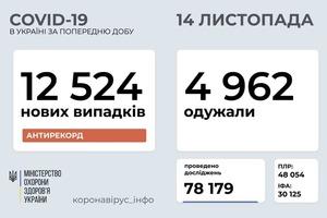 В Україні вже не дивуються: за добу зафіксовано 12 524 нових випадки COVID-19