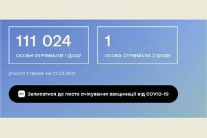 Станом на початок тижня в Україні прищепилося трохи більше 110 тисяч чоловік