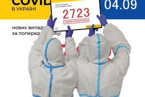 Україна здатна перевищити поріг в 3000 заражених вже в суботу