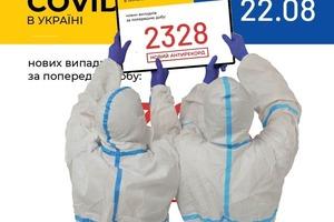 Як і очікувалося - зниження випадків захворювання коронавірусів не відбулося. 2328 випадки