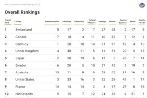 Украина поднялась на пару позиций в рейтинге лучших стран мира