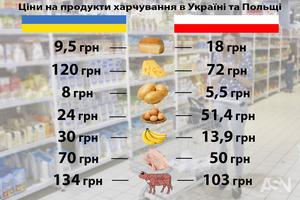В Украине снова подорожала еда. Большинство продуктов стали дороже, чем в Польше