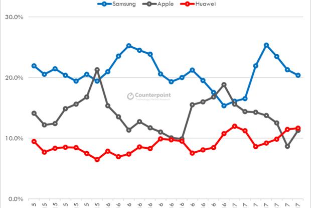 Huawei впервые обошла Apple по продажам смартфонов в мире