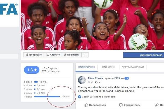 Опусти FIFA: украинцы сорвали рейтинг страницы организации в Facebook