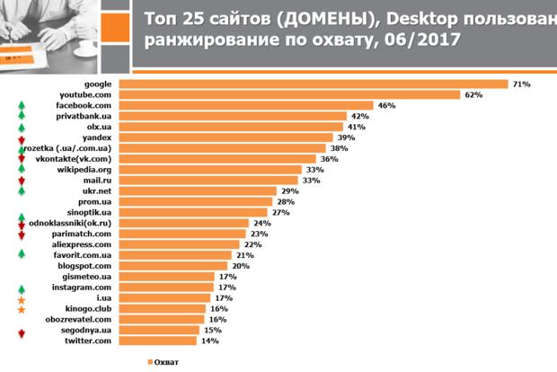 ТОП-5 интернет-ресурсов, которыми пользуются украинцы: непредвиденные данные