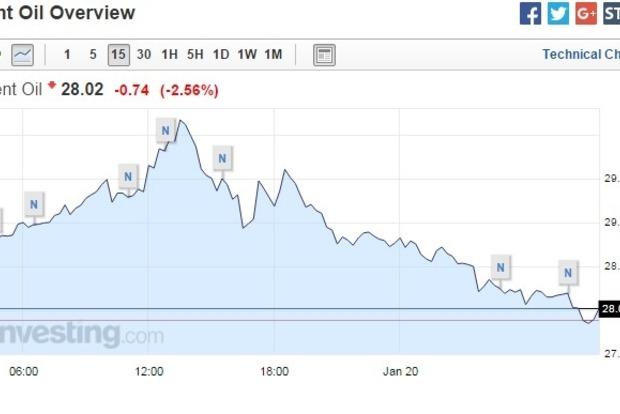 Нефть Brent продолжает дешеветь