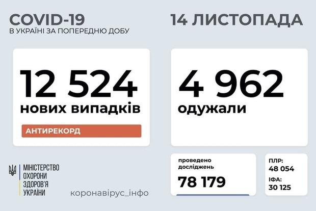 В Украине уже не удивляются: за сутки зафиксировано 12 524 новых случая COVID-19
