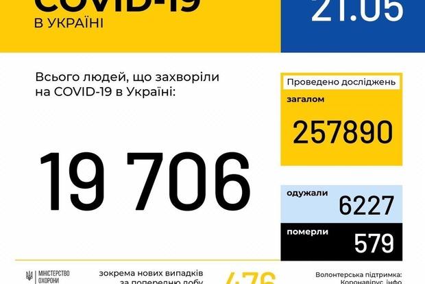 За прошедшие сутки в Украине выздоровели 272 больных коронавирусом