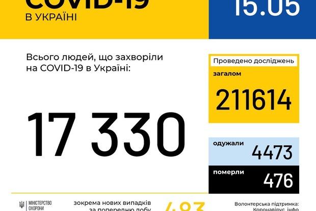COVID-19: Третий день подряд в Украине растет число заболевших