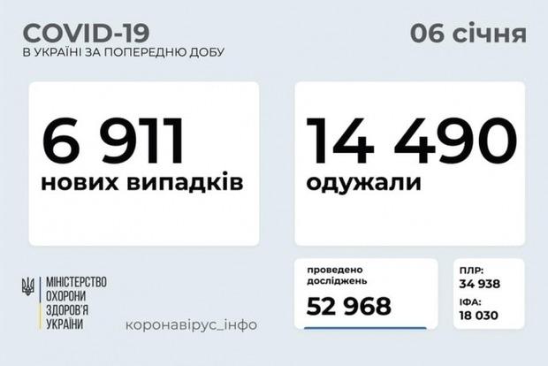 6911 новых больных COVID в Украине, почти 3 тысячи госпитализированных