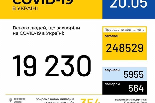 В Украине снова выросло число заразившихся за прошедшие сутки