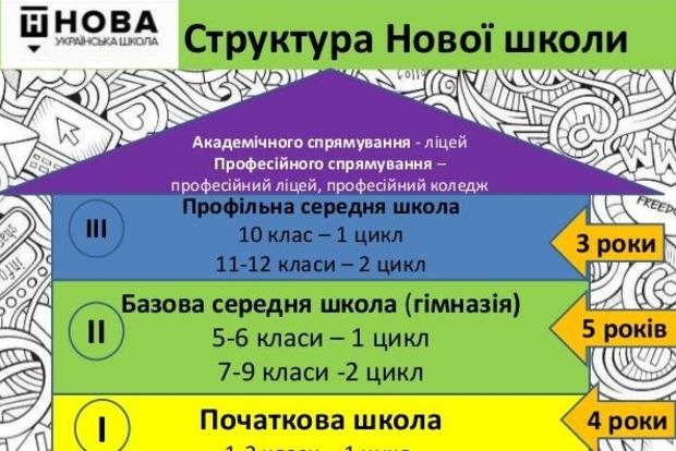 Украинская школа: операция ликвидация