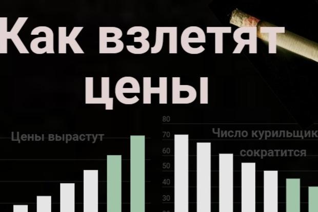 Пачка сигарет за 200 грн: как и почему взлетят цены на табачные изделия в Украине