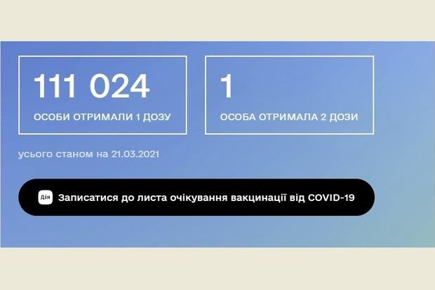 По состоянию на начало недели в Украине привилось немногим более 110 тысяч человек