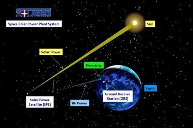 Солнечную энергию планируют добывать в космосе и передавать на Землю