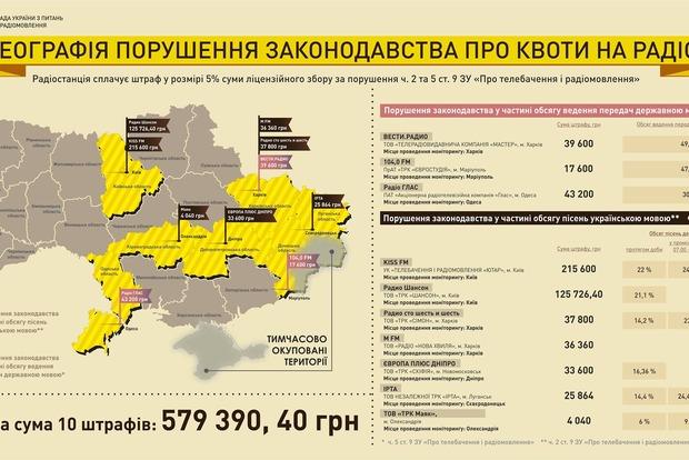 Нацсовет по ТВ оштрафовал 10 радиостанций за квоты на украинский язык