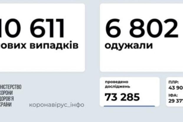 В Украине за сутки выявили более 10,6 тыс. новых случаев COVID-19
