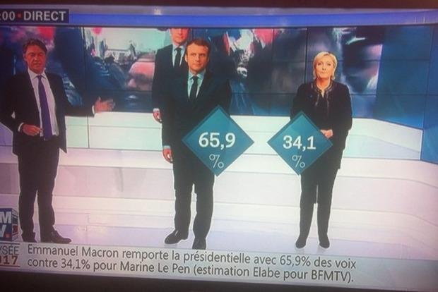 Президентом Франции стал Макрон – информация экзит-поллов