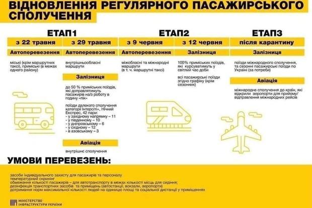 Условия, этапы и правила. Как планируют запускать пассажирский транспорт в Украине