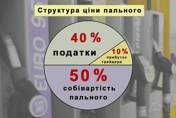 Эксперт: В Украине 40% цены топлива – доход государства и «дядей с Печерских холмов»