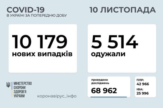Антирекорд COVID-19 в Украине: новые данные за сутки. Давали дважды - одна цифра другой страшее