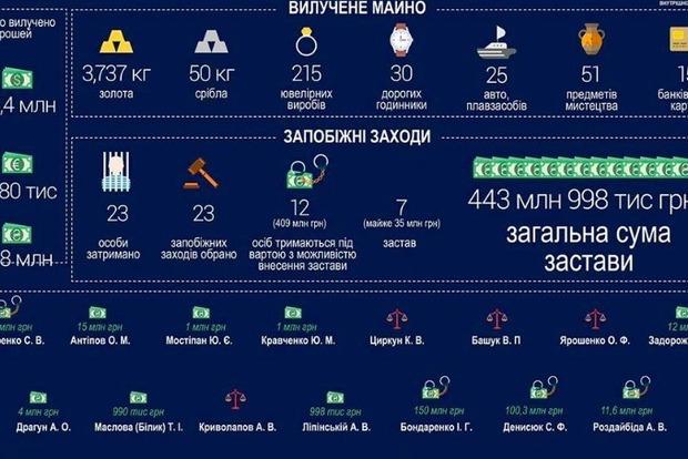 Из 23 задержанных налоговиков суд арестовал 12, общая сумма залогов составляет почти 444 млн грн, – Аваков