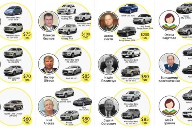 Украинские судьи - самые «одаренные» в мире - Transparency International