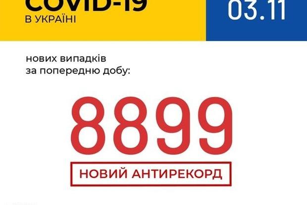 Новий антирекорд. Число заражених Covid-19 в Україні зросла на 8 899 осіб