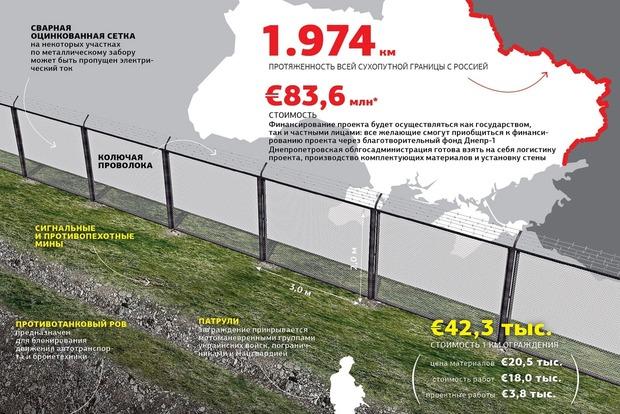 В ГПСУ рассказали, когда продолжится строительство «Стены» на границе с Россией