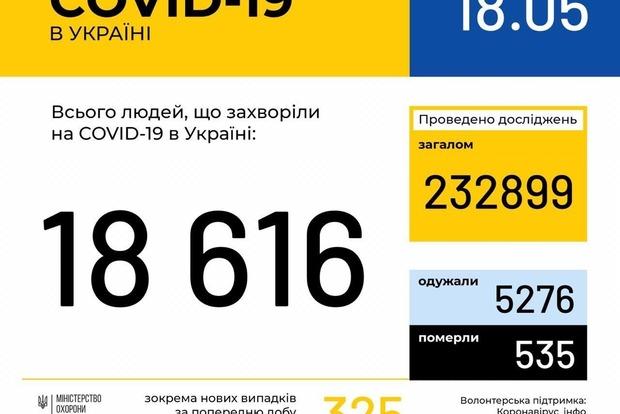 В Украине второй день подряд снижается число новых случаев заболевания COVID-19