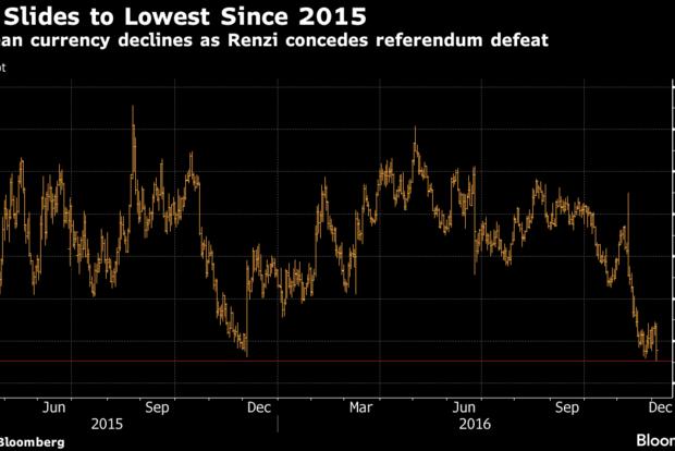 Евро просел до 20-месячного минимума на фоне отставки премьера Италии