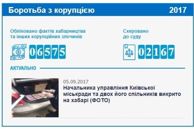 6575: на сайте ГПУ появился счетчик пойманных коррупционеров