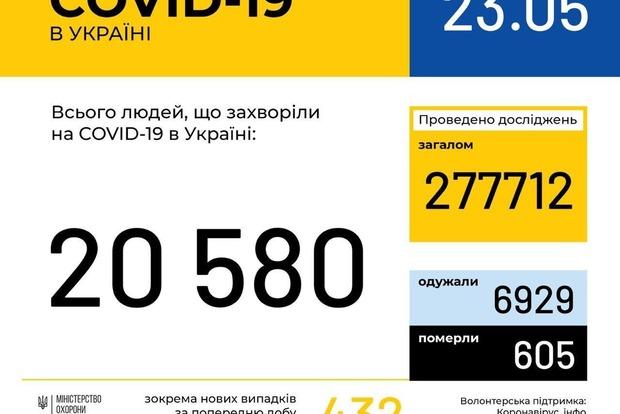 За прошедшие сутки в Украине выздоровели  больных коронавирусом