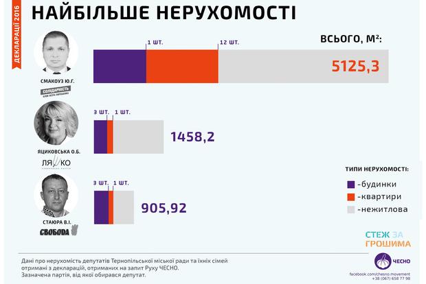 Лендлорды и коллекционеры квартир. Активисты составили рейтинг самых богатых и самых нищих депутатов Тернополя