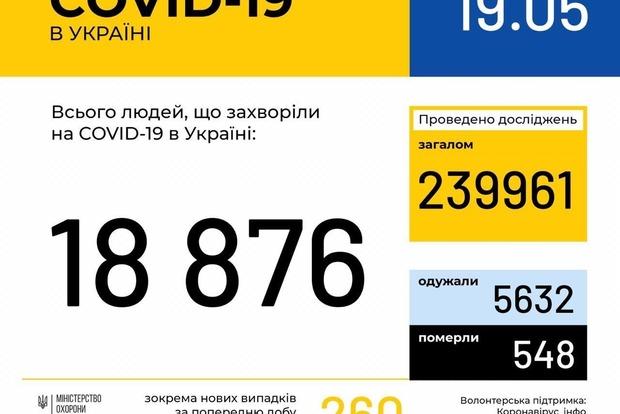 В Украине зафиксировано минимальное число заболевших в сутки за прошедший месяц