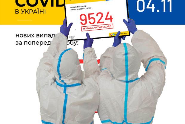 В Украине более 9,5 тысяч новых случаев коронавируса