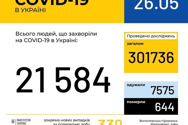 В Украине за прошедшие сутки выздоровело больше людей, чем заразилось коронавирусом