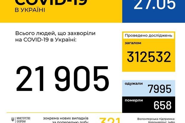 По Украине ситуация с коронавирусом существенно не изменилась