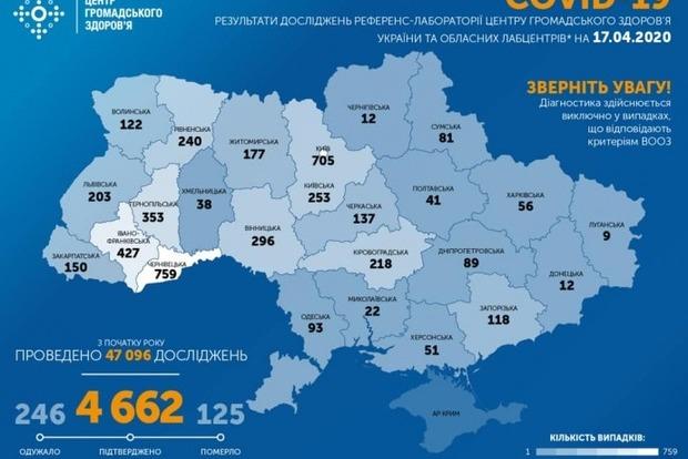 В Украине рекордное суточное количество заражений COVID-19. Хуже всего - в Черновицкой области