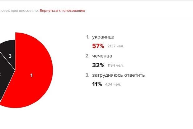 Пропаганда в РосСМИ: люди голосуют, кого они бояться больше встретить чеченца или украинца