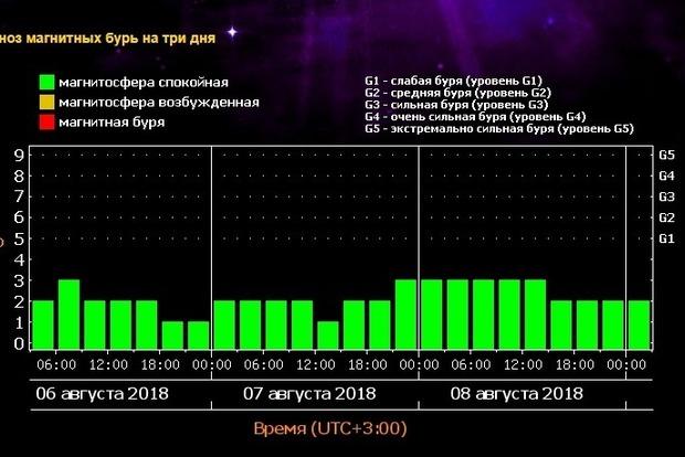 Украину сегодня накрыла магнитная буря: что нужно делать