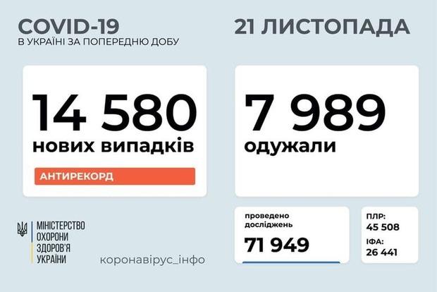 За прошедшие сутки в Украине выявили почти 14,6 тыс. новых случаев коронавируса. Не 15 - уже хорошо