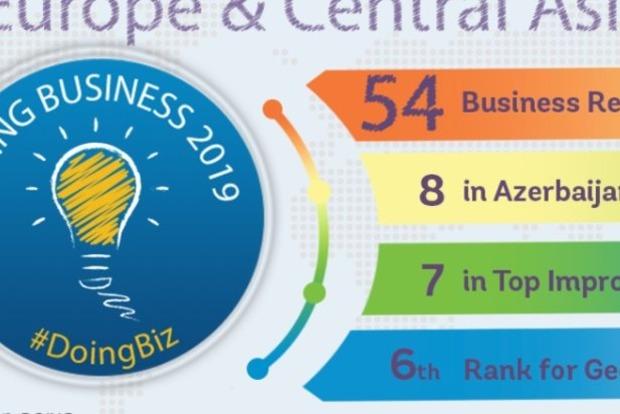 Кардинальных изменений нет. Украина чуть сдвинулась в рейтинге в Doing Business