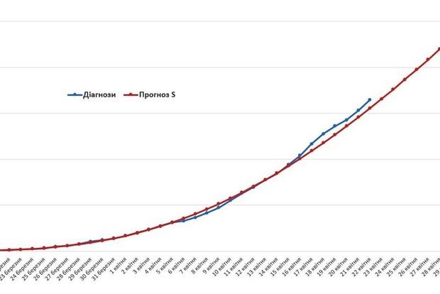 До 13 тысяч больных к началу мая. Социологи обновили прогноз по коронавирусу