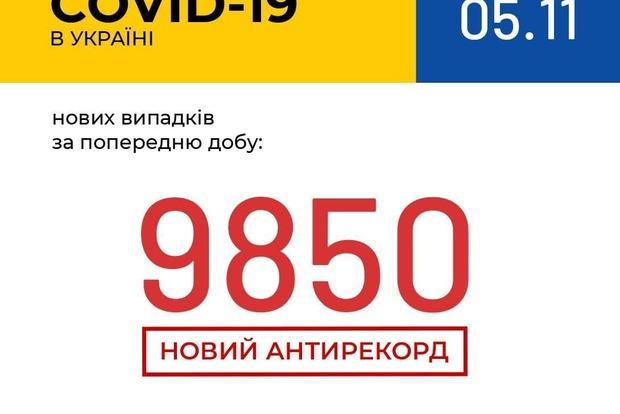 Число зараженных Covid-19 за сутки в Украине приближается к 10 000. Новый антирекорд 5 ноября.
