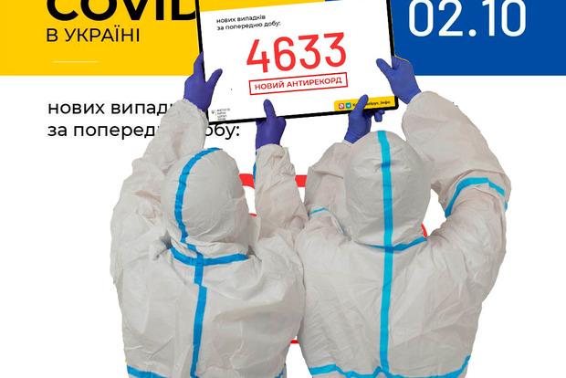 В Украине зафиксировано 4633 новых случая коронавирусной болезни