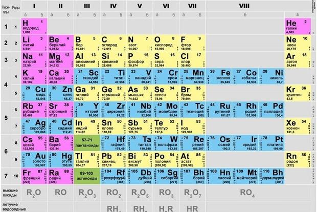 В таблице Менделеева официально появился новый элемент