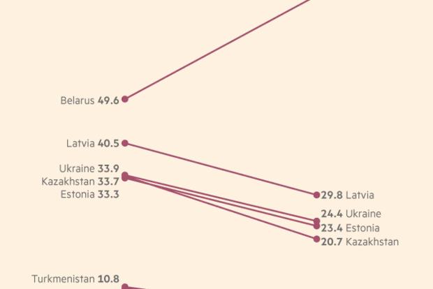 Среди всех стран бывшего СССР, только в Беларуси выросло количество русскоязычного населения