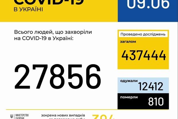 COVID-19: число заболевших за сутки в Украине снизилось