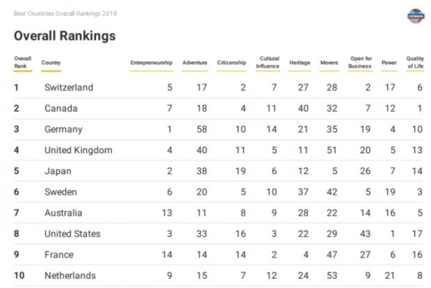 Україна піднялася начотири позиції врейтингу кращих країн світу